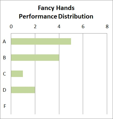 Fancy Hands Quality Performance