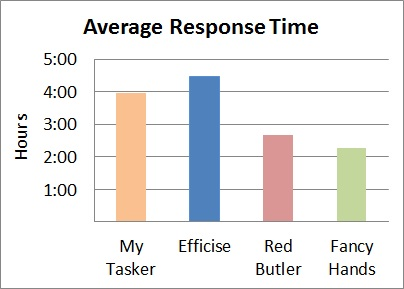 Virtual assistant response time